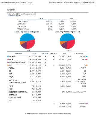 Resultados Aragón