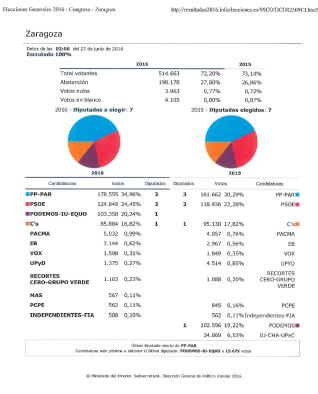 Resultados Zaragoza