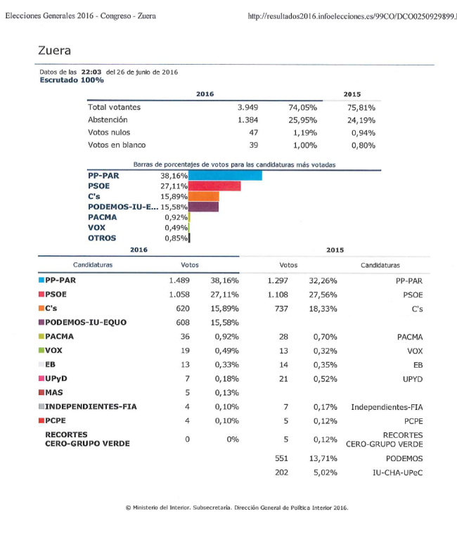 Resultados Zuera